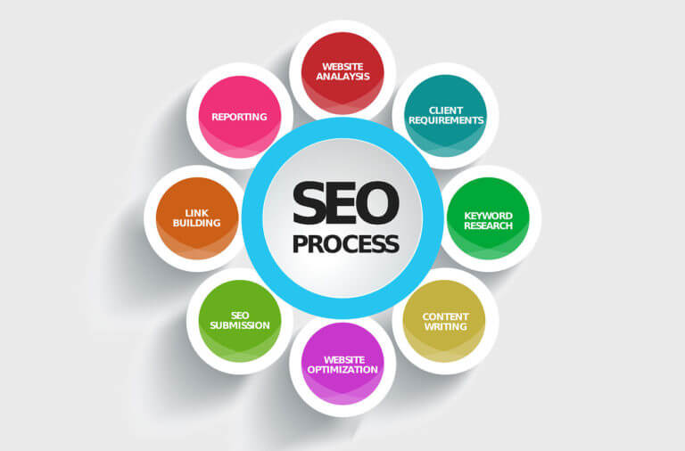 RB CA Local Search Engine Optimization Expert